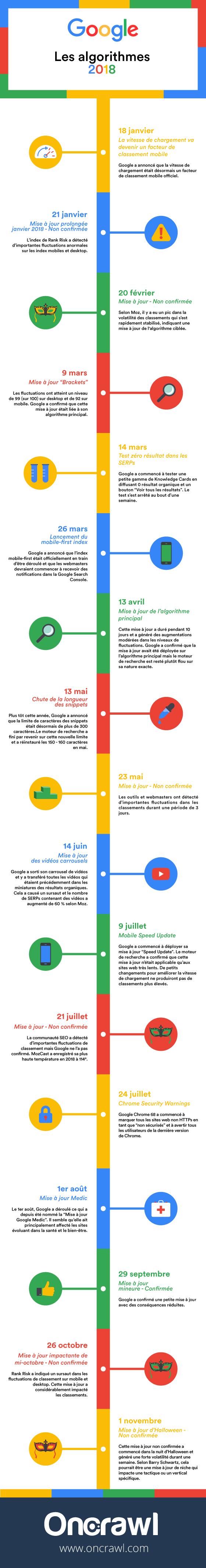 L'évolution de l'algorithme de Google en  2018