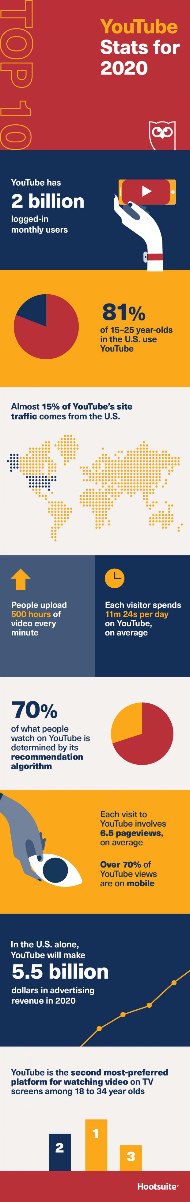 YouTube en 10 statistiques en 2020