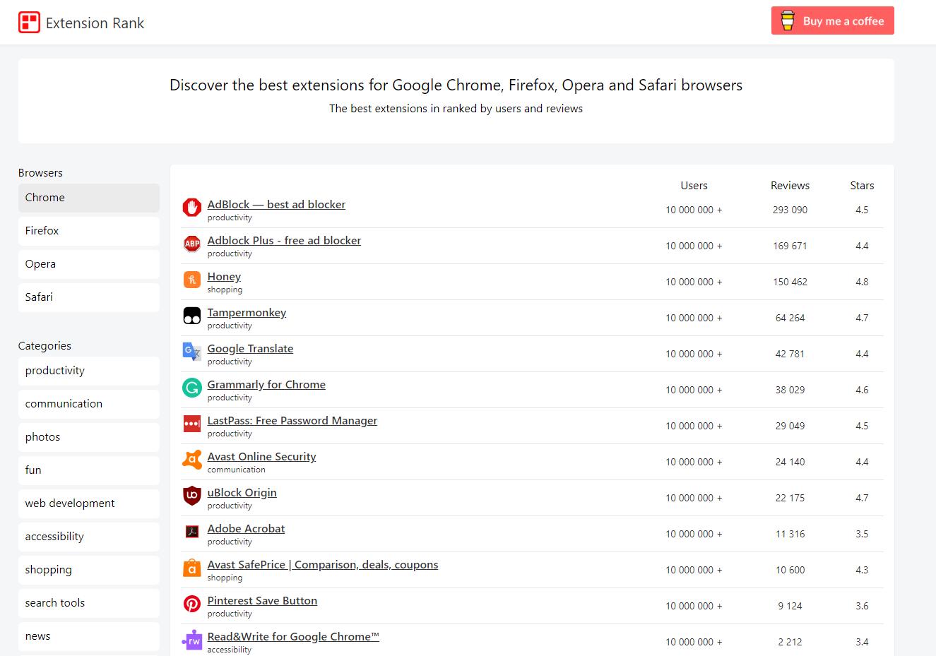 Un annuaire recensant les meilleures extensions pour les navigateurs web