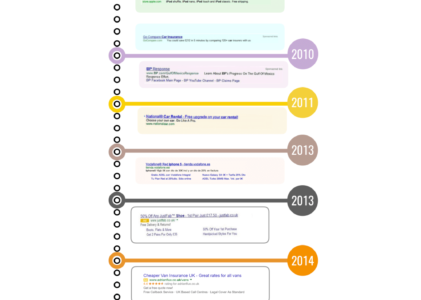 Infographie : Evolution de Google Ads au fil du temps