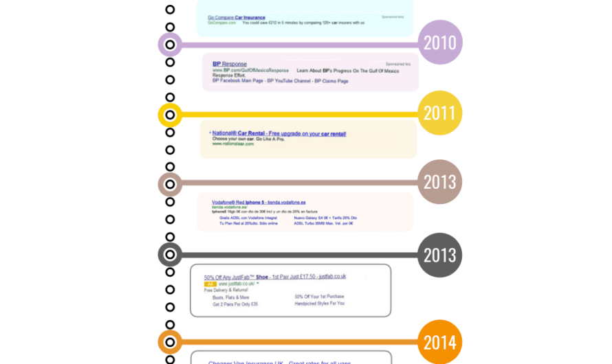 Infographie : Evolution de Google Ads au fil du temps
