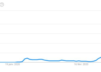 Les tendances de recherche sur les moteurs de recherche pour le coronavirus