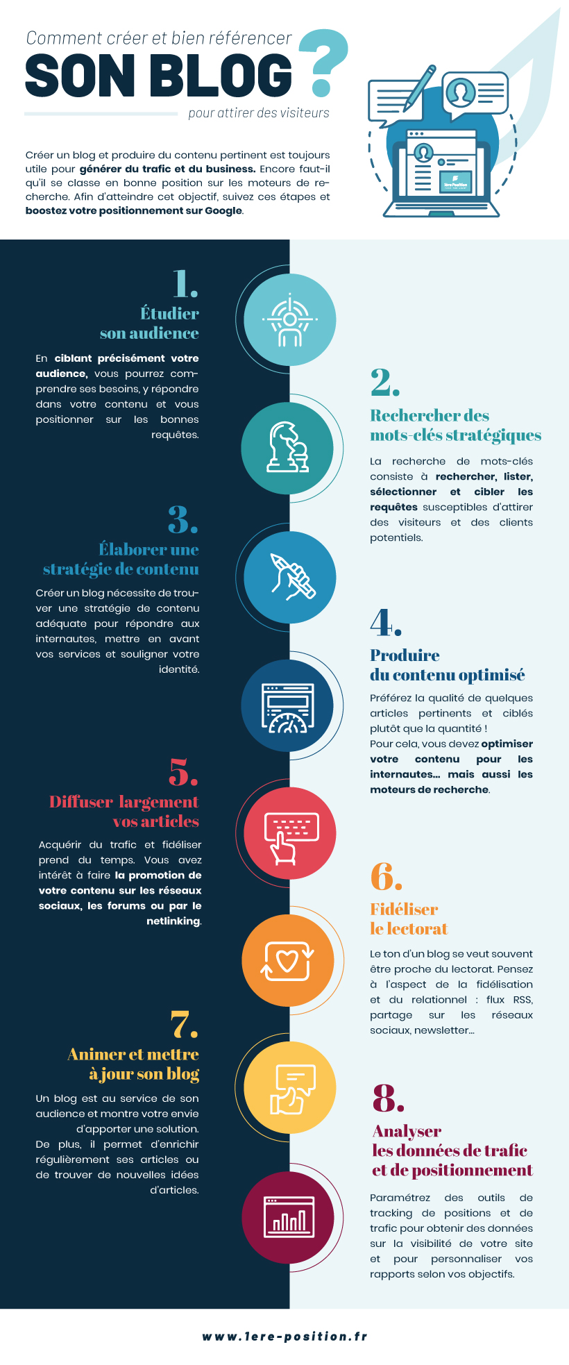 infographie-creer-Blog-seo-1ere-Position