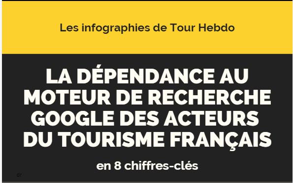 Infographie : La Dépendance à Google des acteurs du tourisme français