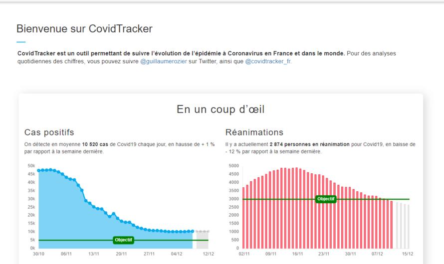 Suivez l'évolution de l'épidémie COVID-19 en France